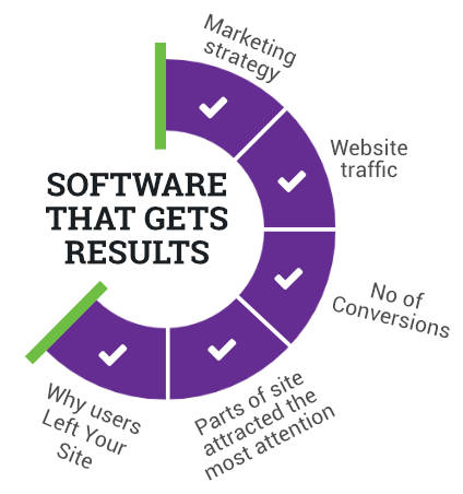 Software that Gets Results